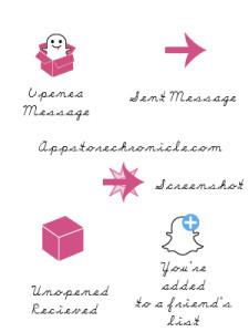 Snapchat symbol guide