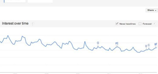 air over time graph google trends