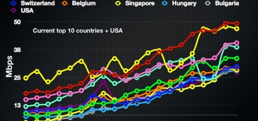 graph of slow us broadband speeds vs rest of the world