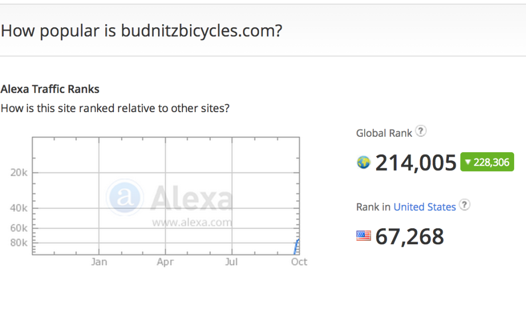 Budnitz Bicycles On Alexa