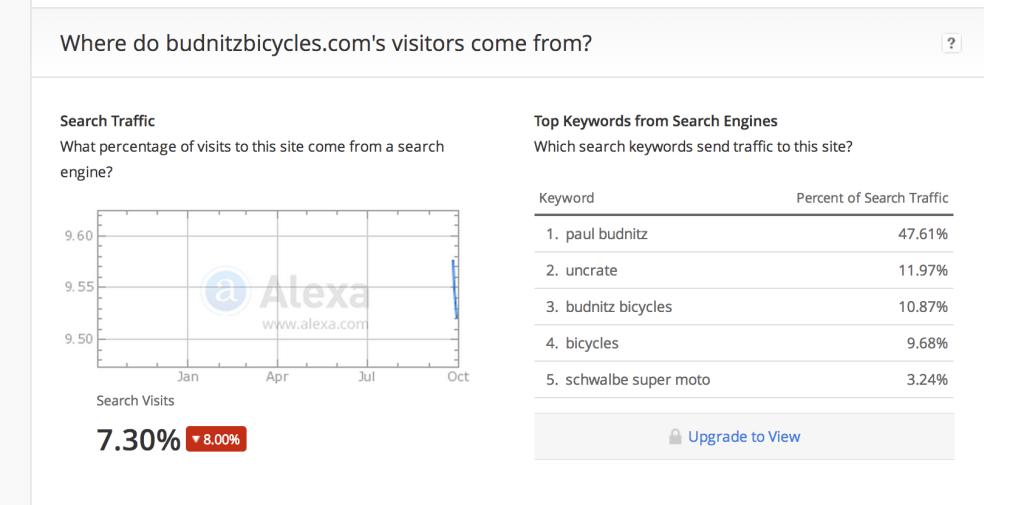 Budnitz Bicycles On Alexa Ranking Ello